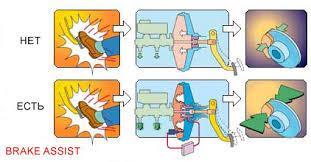 Як працює система екстреного гальмування?