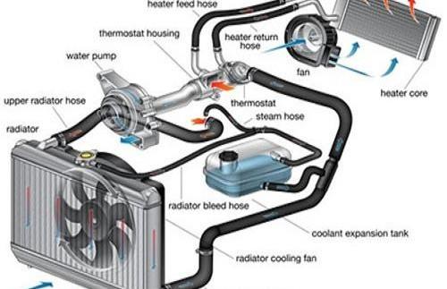 Як перевірити систему охолодження?