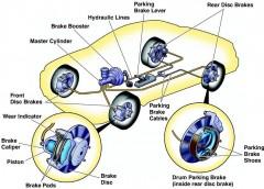 Пристрій і робота гальмівної системи