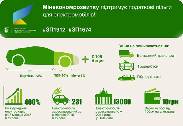 0000060700-cena-elektromobili-ukraina-zakonoproekty-verhovnaya-rada