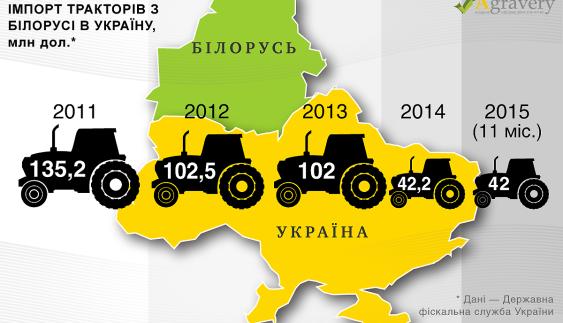 Що чекає білоруські трактори в Україні після введення антидемпінгового мита