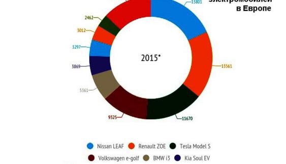 Продажі електромобілів в Європі: інфографіка