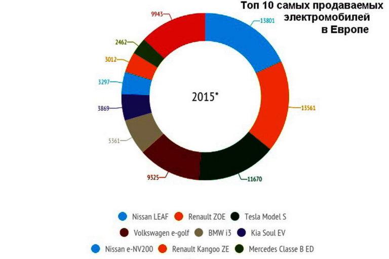prodazhi-elektromobiley-v-evrope-infografika