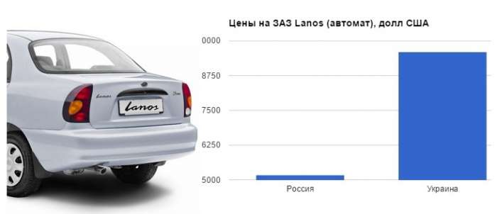 1454176044_infogr-lanos