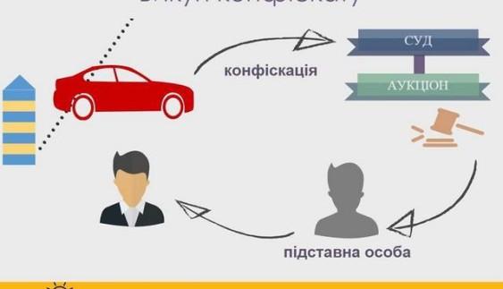 """11 """"сірих"""" схем імпорту автомобілів в Україну"""