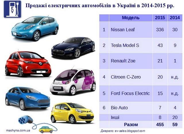 EV-sales-Ukraine-2015.jpg-nggid041729-ngg0dyn-0x0x100-00f0w010c010r110f110r010t010
