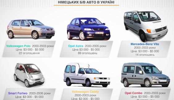 6 німецьких вживаних авто за $ 5 тис. в Україні (ФОТО)