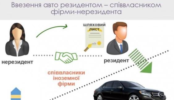 Автоафера: як іноземці українцям допомагають