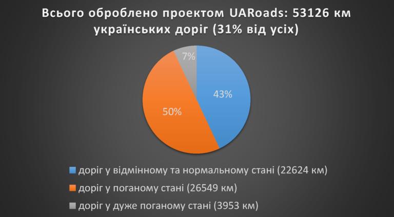 Інфографіка: Євген Довбуш/EpochTimes.com.ua (дані на 7 грудня 2015 року)