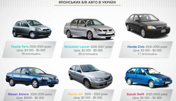 6 японських вживаних авто за $ 5 тис. в Україні