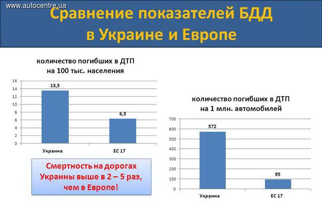 nayden-realnyy-put-sokrascheniya-avariynosti-v-ukraine--1