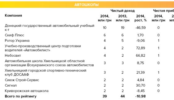 Україні загрожує масове закриття автошкіл