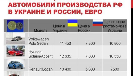 ЗМІ: Чи вигідно переганяти автомобілі з Росії в Україну (інфографіка)