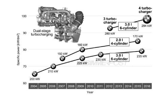 BMW отримав мотор із 4-ма турбінами