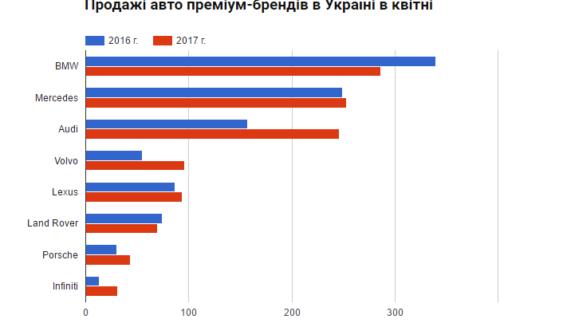 Названо найпопулярніші люксові марки авто в Україні