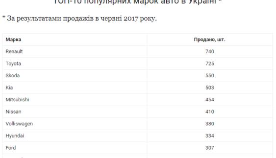 Найпопулярніші марки авто в Україні
