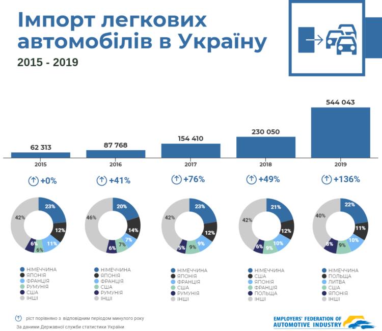 Стало відомо, скільки іномарок ввезли в Україну за останні 5 років