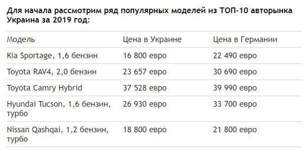 Когда игра не стоит свеч: какие новые автомобили в Украине стоят дешевле, чем в Европе