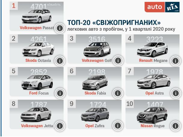 ТОП-20 б/у авто, которые привозили в Украину в 2020 году