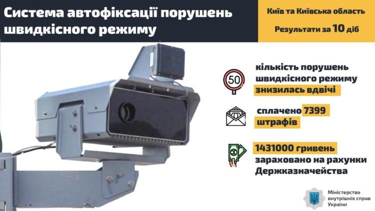 Система автофиксации нарушений ПДД за 10 дней работы принесла 1,5 млн гривен