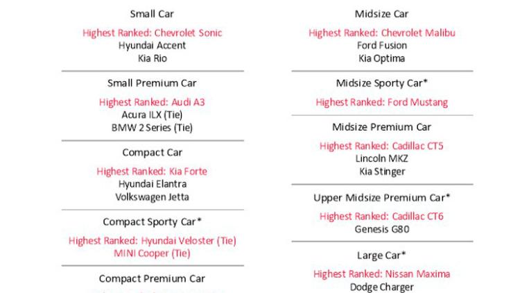 Названі найменш проблемні автомобілі в світі
